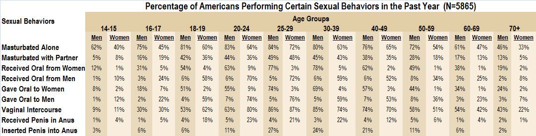 female orgasm statistics Whether you're a woman who's diving into.