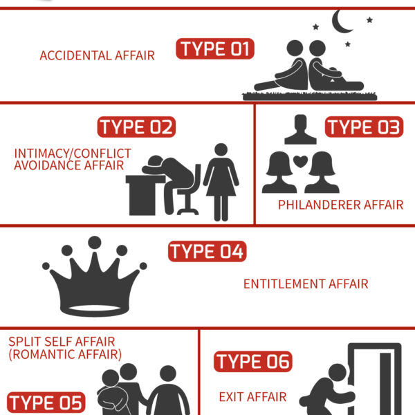 https://infidelityrecoveryinstitute.com 7 types of affairs infographic