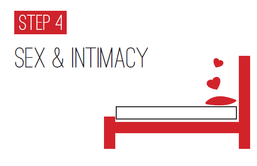 The Four Types of Intimacy